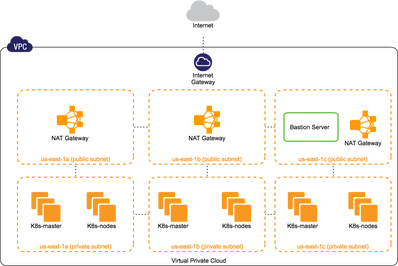 Kubernetes With Ha In Aws My Tech Blog